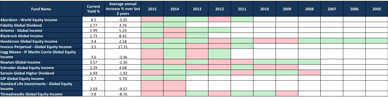 2015 global income funds
