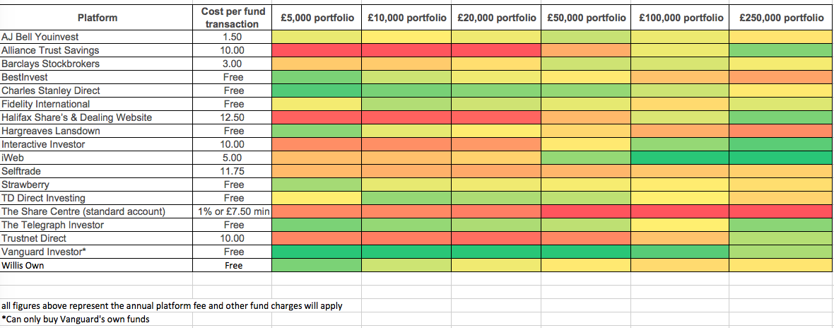 Cheapest stocks and shares ISA comparison table - heatmap