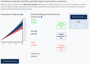 netwealth investment projections