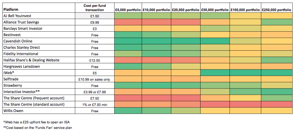 Stocks & Shares ISA Charges Comparison Heatmap