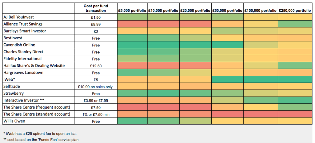 stocks and shares investment isa comparison table